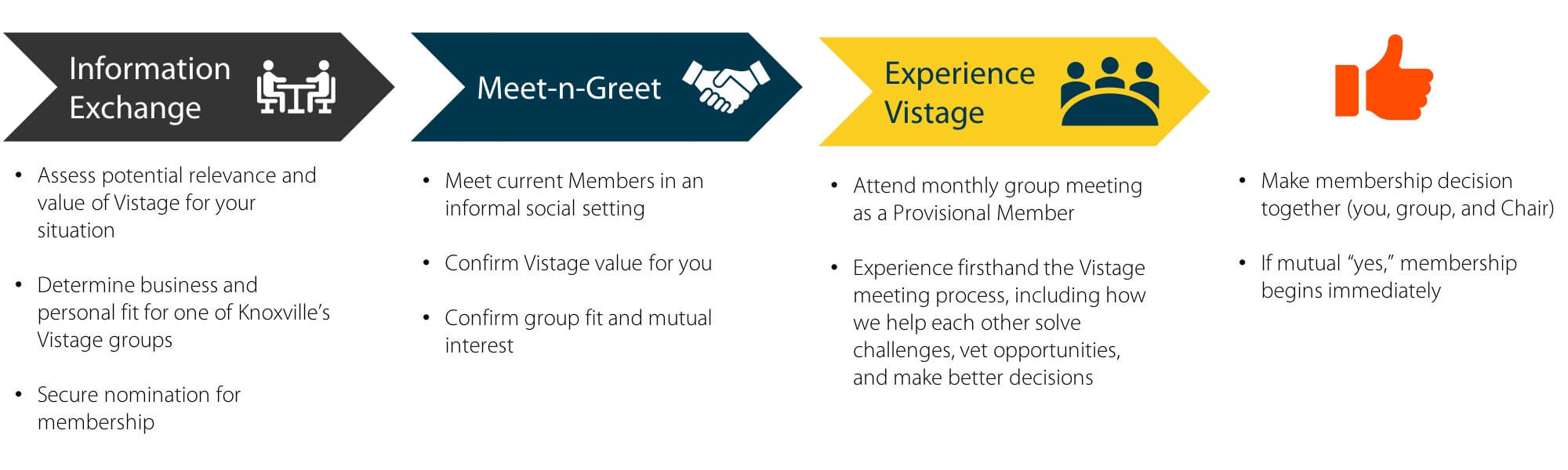 Becoming a Vistage member process flow. Information Exchange, Meet n Greet.
